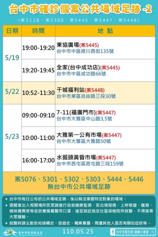 2021 05 25 151702 - 5/25台中本土最新確診案例足跡整理!