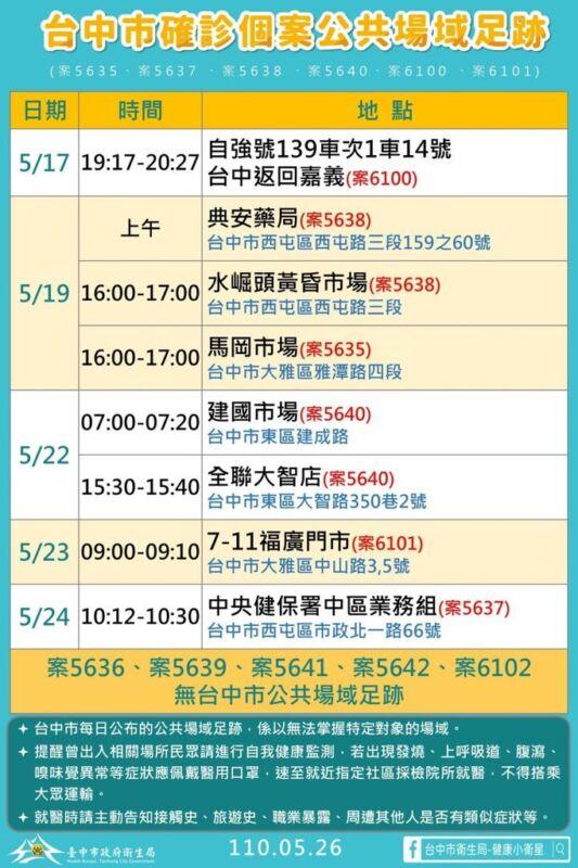 2021 05 26 151715 - 5/26台中本土最新確診案例足跡整理!