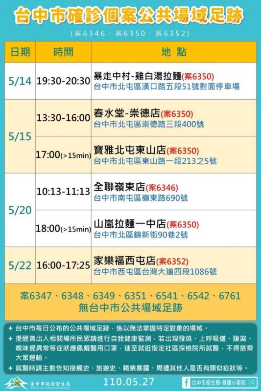 2021 05 27 151643 - 5/27台中本土最新確診案例足跡整理!