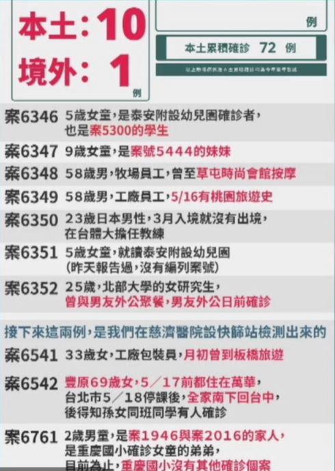 2021 05 27 152005 - 5/27台中本土最新確診案例足跡整理!