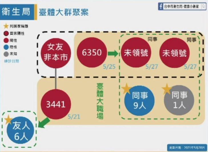 2021 05 28 152546 - 5/28台中本土最新確診案例足跡整理!