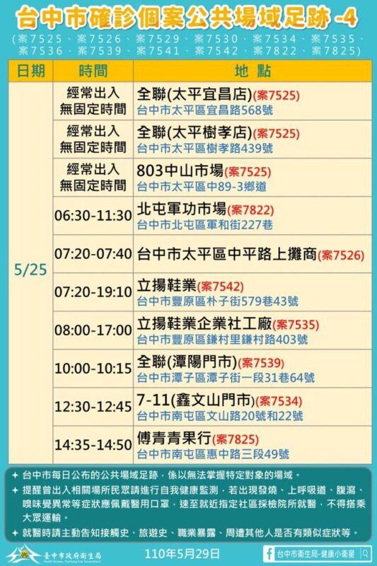 2021 05 29 151953 - 5/29台中本土最新確診案例足跡整理!