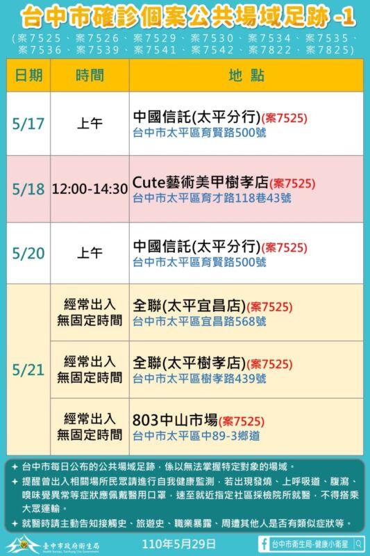 2021 05 29 173938 - 5/29台中本土最新確診案例足跡整理!