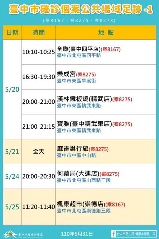 2021 05 31 151240 - 5/31台中本土最新確診案例足跡整理!