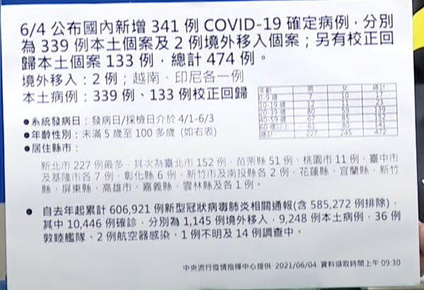 2021 06 04 140818 - 6/4新增本土個案339例,校正回歸133例,死亡21例