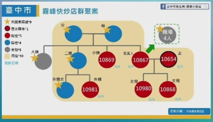 2021 06 05 152252 - 6/5台中本土最新確診案例足跡整理!