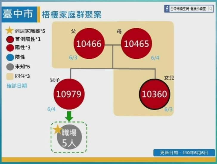 2021 06 05 152357 - 6/5台中本土最新確診案例足跡整理!
