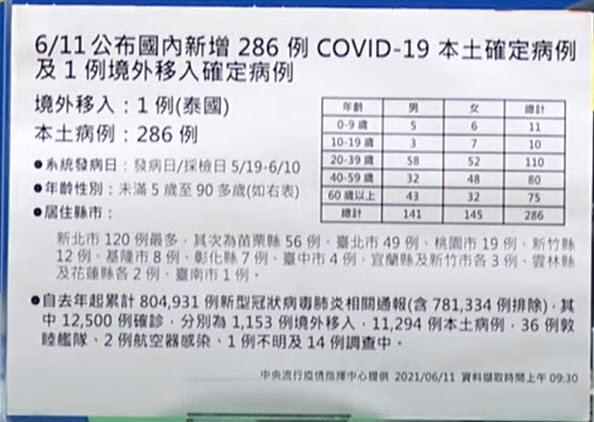 2021 06 11 141032 - 6/11新增本土個案286例,境外1例,死亡24例