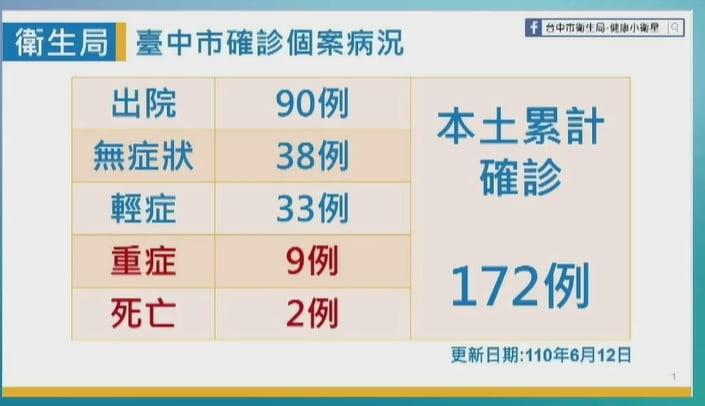 2021 06 12 151301 - 6/12台中本土最新確診案例足跡整理!