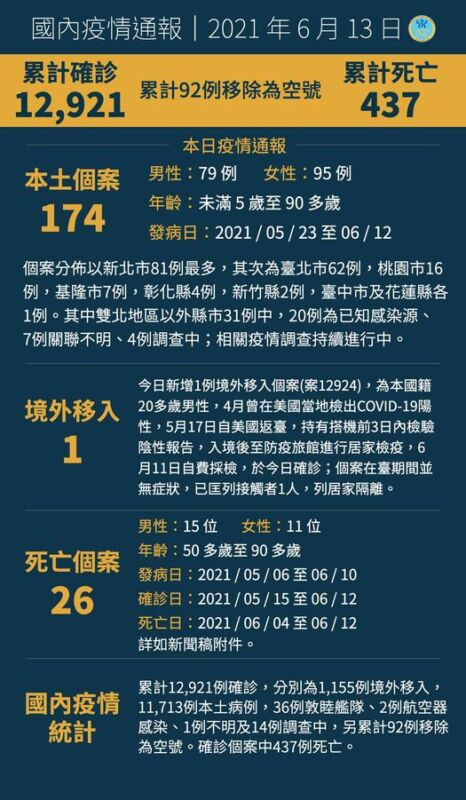 2021 06 13 141259 - 6/13新增本土個案174例,死亡26例,7例關聯不明