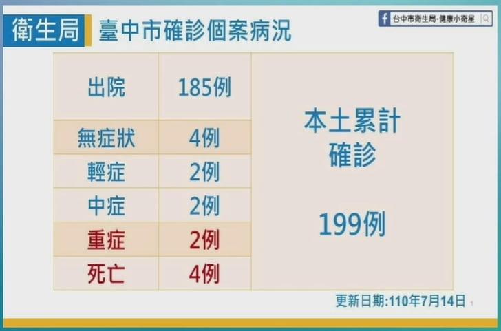 2021 07 14 152234 - 台中十甲新光市場確診者足跡+1!7/14台中足跡地圖更新