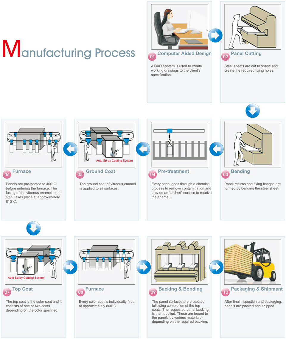 TECO Vitreous Enamel Manufacturing Process Infographic