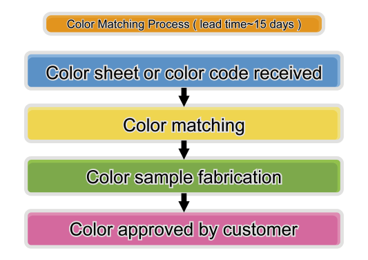 Color Matching for Enamel Panel
