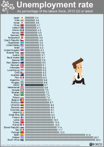 2015-Q3-World-Unemployment-Rate