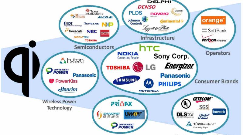 Wireless-Power-Consortium-WPC-Members