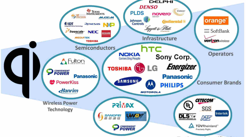 Wireless-Power-Consortium-WPC-Members