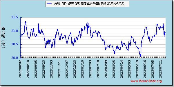 澳幣外匯走勢圖趨勢圖