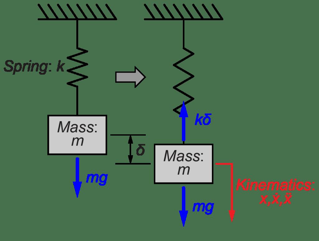 鉛直方向の質量-ばねシステムの振動を求める Tajima Robotics