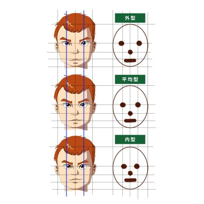 顔のパーツポジション―外型と内型