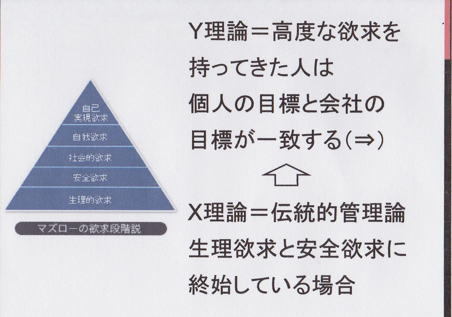 第8回経営管理論 Ⅱ.個人と集団の理解 2.個人の動機づけ理論 ...