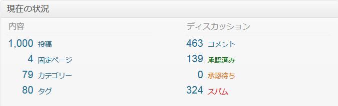 ブログ記事数1000本:日数1100日:ページビュー100万PVを超えました。マイペースで書き続けます。