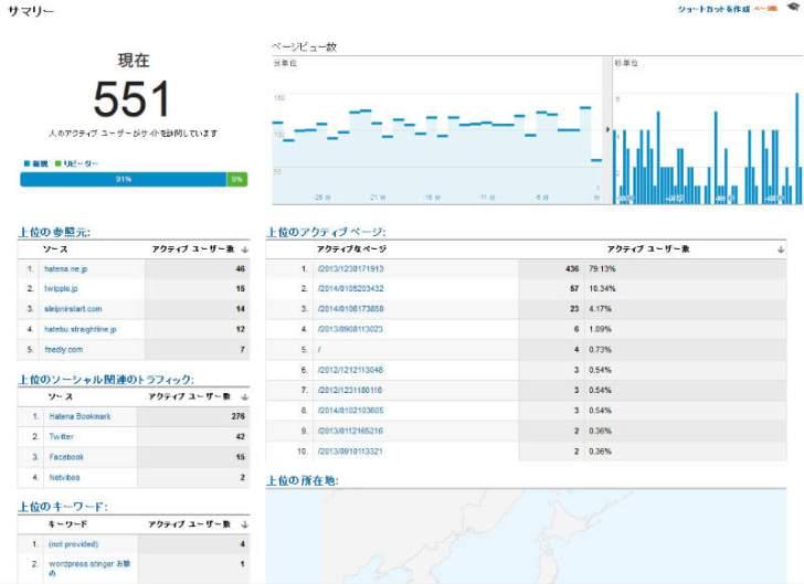 はてなブックマークってまだすごかったのね!アクティブユーザーが500人超えるとは・・・(Google Analytics)  (9)