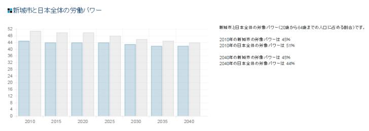 人口という将来を読みとく最重要データを自治体別に視覚化するサービス「xime.jp」 (4)