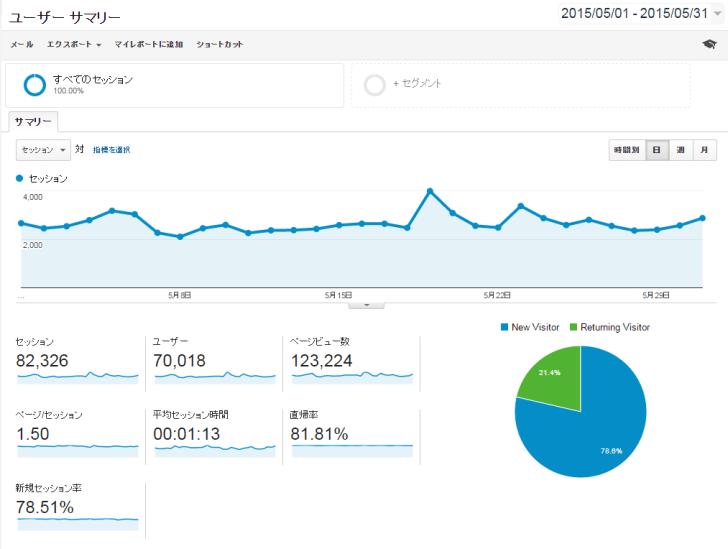 ブログ運営報告(20155)7.0万UU,12.3万PV,訪問別PV1.50,平均滞在時間1.13分