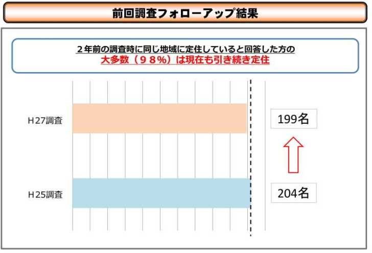 地域おこし協力隊の「その後」についての平成27年度データが発表されたよ! (9)