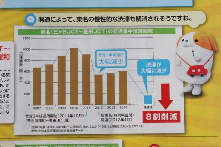 【朗報】新東名が全線開通で奥三河の日帰り圏域人口400万人増加!おすすめスポットは? (2)