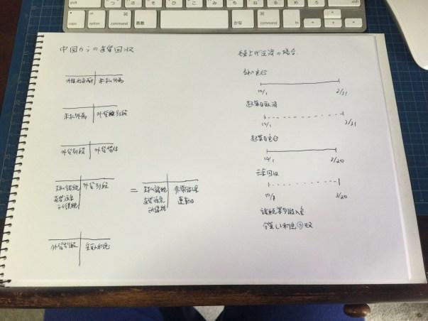 事務のオペレーショントレースと情報カード、ノート
