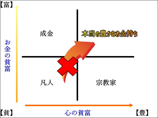 貧富のグラフ