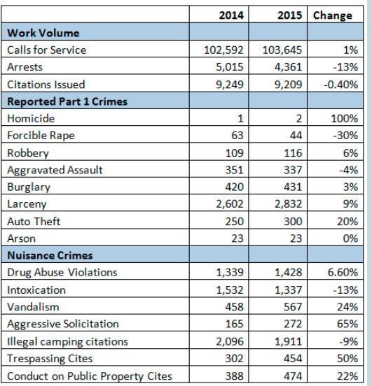 2015 Crime Stats