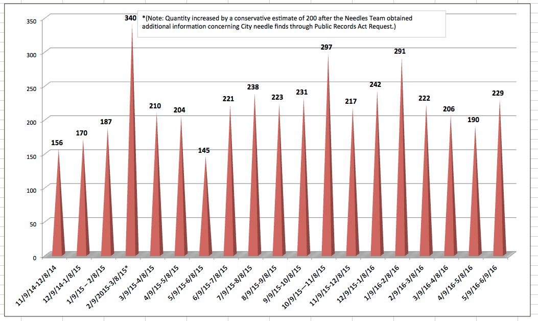 Needles IP May 2016 Graph