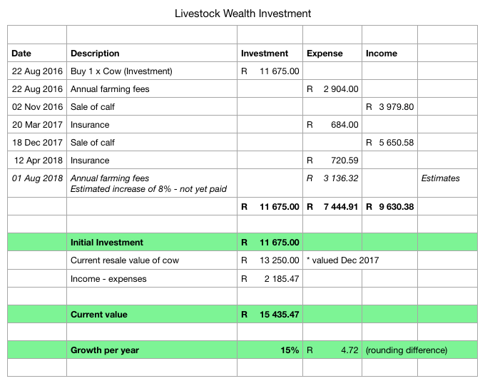 Cow investment breakdown