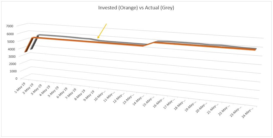 ETF Investments with negative growth in May 2019