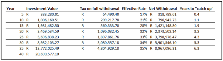 Tax on withdrawal of your Provident Fund