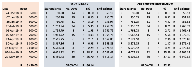 Easy Equities growth up to June 2019