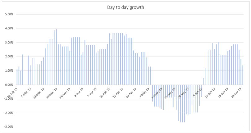 EasyEquities day to day growth on investment