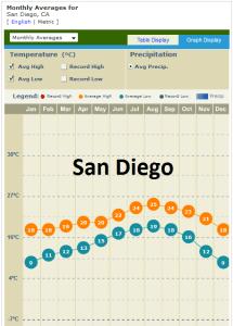 San Diego temperature1