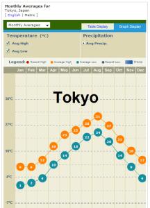 Tokyo temperature