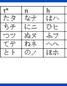 Japanese kana letters chart also alphabet learn  pronunciation with english rh takelessons