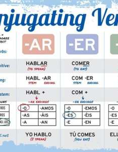 Spanish verb conjugation chart also charts  tips for your practice sessions rh takelessons