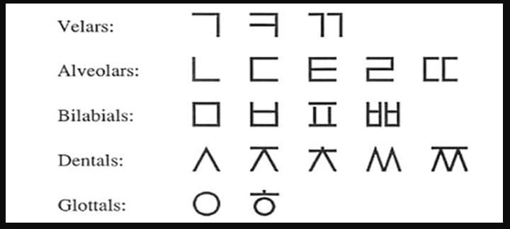 Learn Hangul: The Korean Alphabet for Beginners