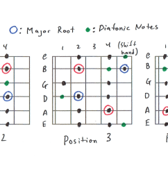 5 position diatonic scale charts [ 3200 x 1016 Pixel ]
