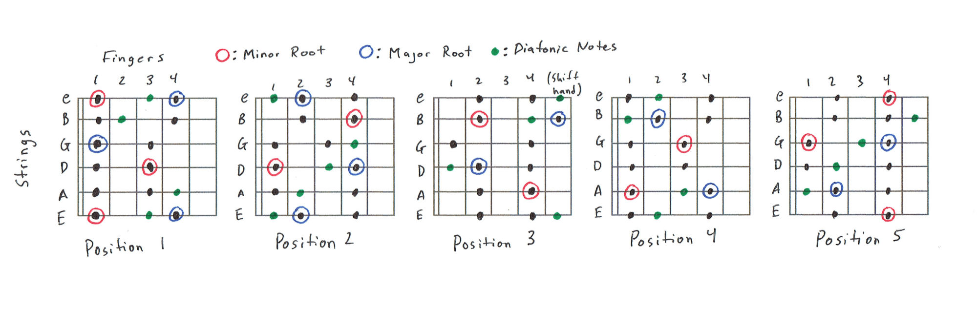 hight resolution of 5 position diatonic scale charts