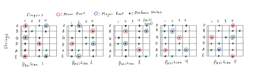 small resolution of 5 position diatonic scale charts