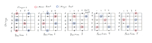 small resolution of 5 position pentatonic scale charts