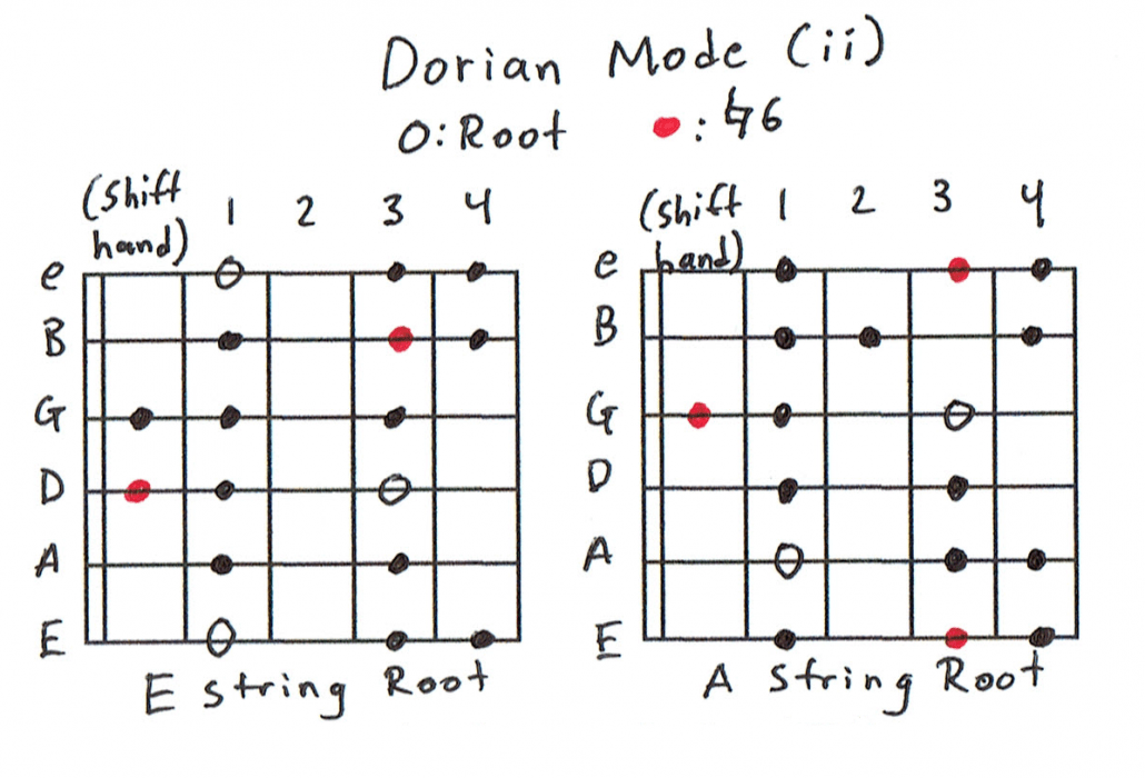 Guitar Scales 101: Mastering the Lead Guitar