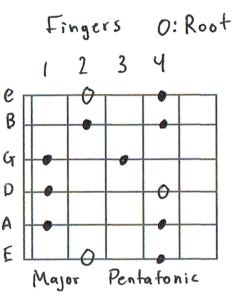 Major pentatonic scale chart also guitar scales mastering the lead rh takelessons